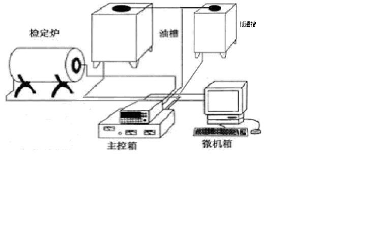 一、APEX-2NR群控热工自动系统概述 APEX-2NR群控热工自动系统是我公司引进日本技术研发制造的最新产品。APEX-2NR群控热工自动系统是以高档微机为核心,配以高精度进口数字万用表、进口低电势扫描开关及管理软件等构成的测控系统。操作者可在WinXP/UNIX/LINUX操作系统下方便地用鼠标进行全过程的操作,微机系统实时显示检定炉(或油槽、低温槽等)的控温曲线、温度及检定时间等参数。系统完全按照现行国家计量检定规程进行数据处理,并能打印各种记录表格、检定证书,还可保留原始记录以备将来查阅。系统完